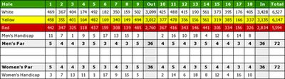 Carswell Golf Club, Faringdon, Oxfordshire. Scorecard and hole profiles.