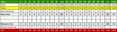 New Malton Golf Club, Royston, Cambridgeshire. Course scorecard.