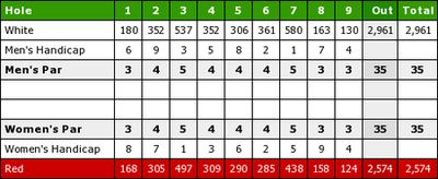 Ardfert Golf Club, County Kerry. Course scorecard.