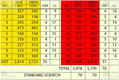Carnbeg Golf Club, Dundalk, County Louth. Course scorecard.