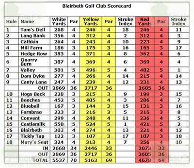 Blairbeth Golf Club, South Lanarkshire. Blairbeth scorecard.