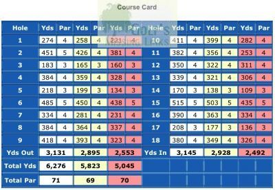 East Aberdeenshire Golf Club, Balmedie. Course Scorecard.