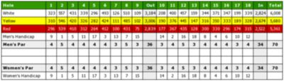 Loch Ness Golf Club, Fairways Business Park, Inverness. Scorecard and hole profiles.