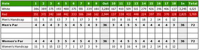 Rutherford Castle Golf Club, Borders. Scorecard yardages.