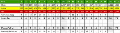Boysnope Park Golf Club, Barton Moss, Manchester. Course Scorecard.